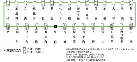 Yamanote Linie